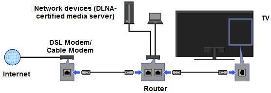 BIVL Shellfire Network Settup